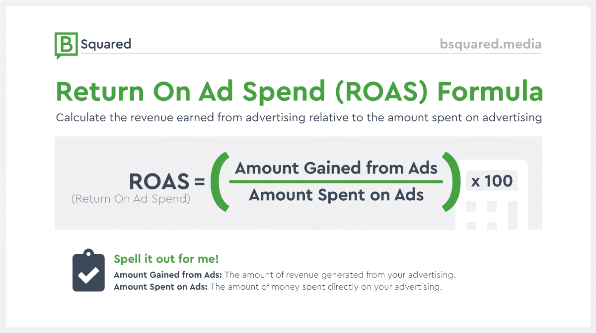B Squared ROAS (Return On Ad Spend) Formula