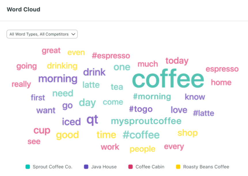 social-listening-word-cloud-sprout-social