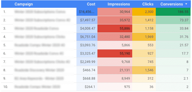 ad-campaign-analytics-dashboard