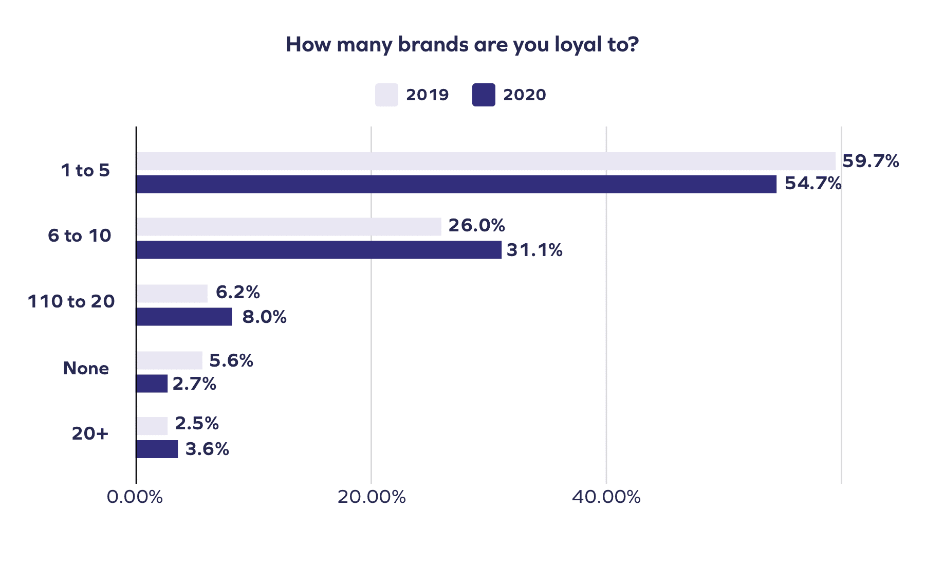 chart showing increase in number of brands consumers are loyal to