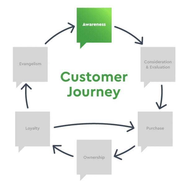 b-squared-media-customer-journey