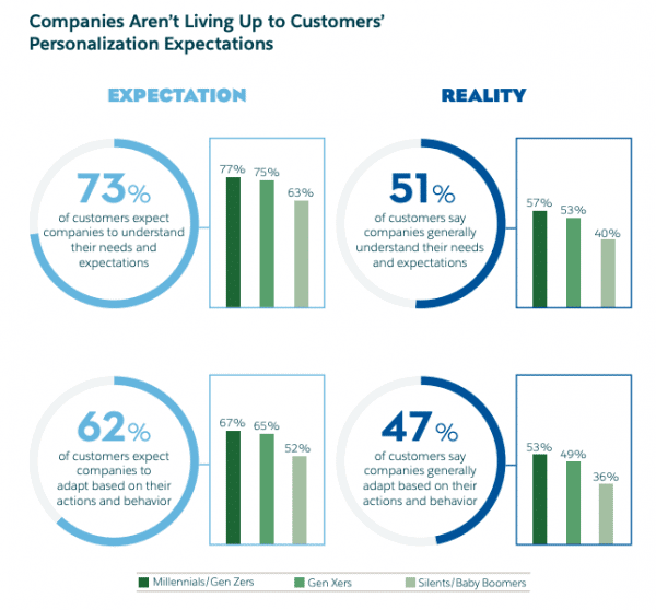 connected-consumer-report-salesforce