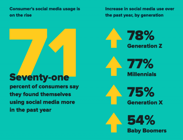 sprout-social-index-social-media-primary-communication-channel