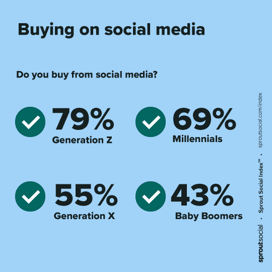 buying-on-social-media-by-generation-sprout-social
